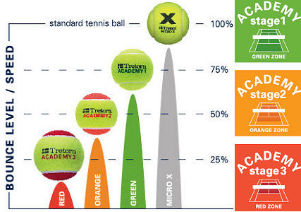 Junior Tennis Balls Sponge Red Orange Amp Green