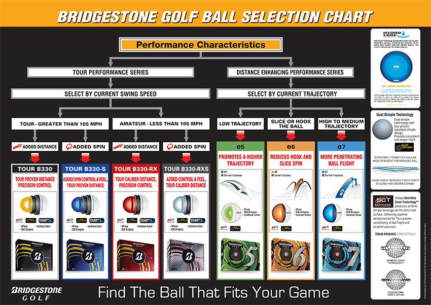 Golf ball compression chart related keywords